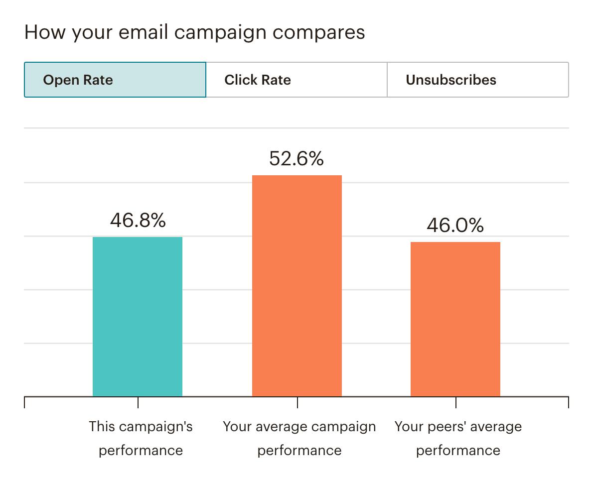 E-mail marketing resultaten